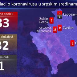 Grafikon korona kosovo